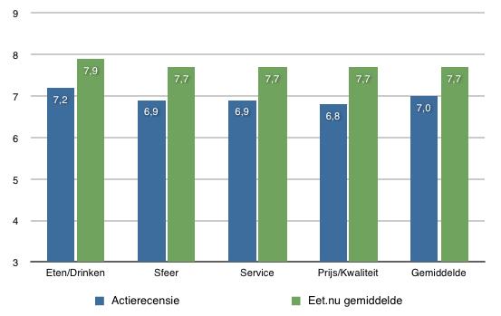 Grafiek met de gemiddelde cijfers van recensies